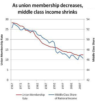 [Image: unions-and-inequality.jpg]
